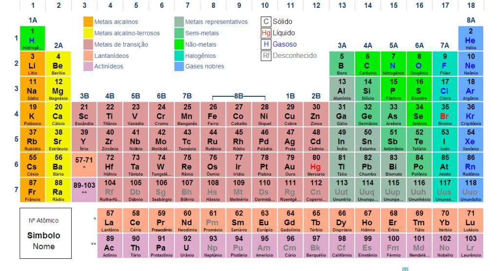 tabela-periodica-simbolos-quimicos