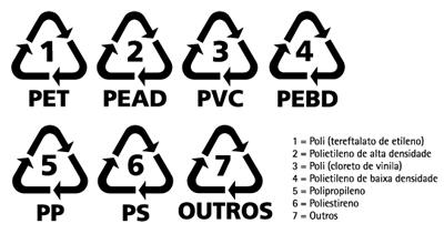 plastico-simbolos-reciclagem