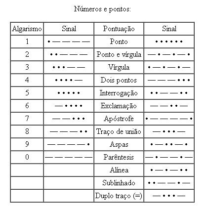 Números e Pontos Morse